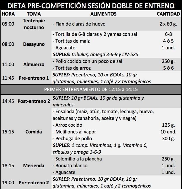 Dietas de pre-competición de culturismo (I) | HSN Blog