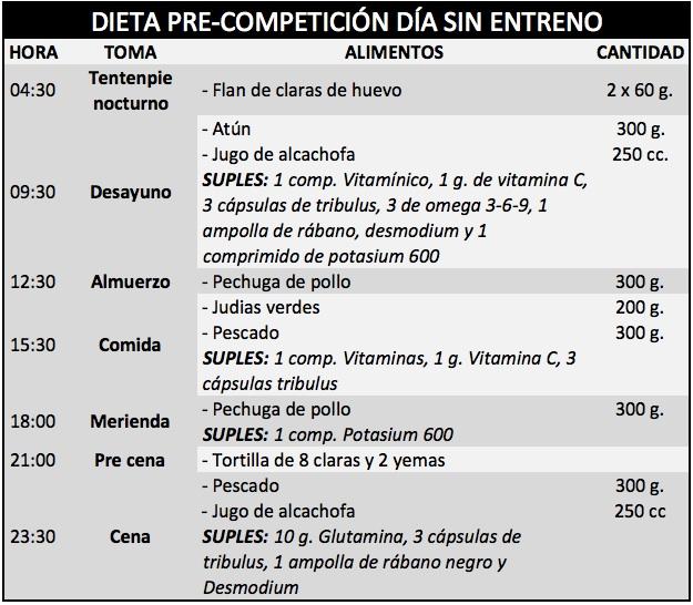 Dietas de pre competici n de culturismo y iii hsn blog for Dieta definicion