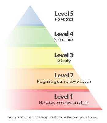 Pirámide de la Dieta Paleo