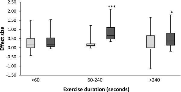 duracion-ejercicio