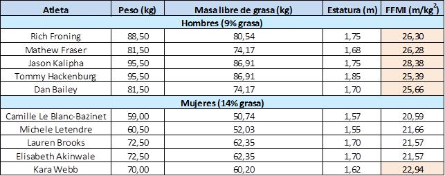 tabla-atletas-crossfit