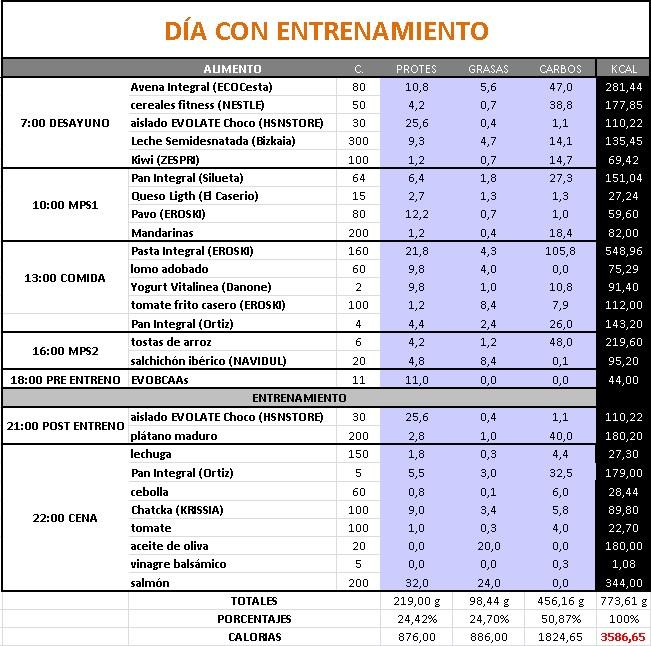 Entrenamiento de volumen eficaz dieta iii for Dieta gimnasio