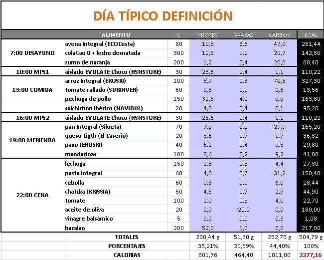 Entrenamiento de volumen eficaz dieta definici n vii for Dieta definicion