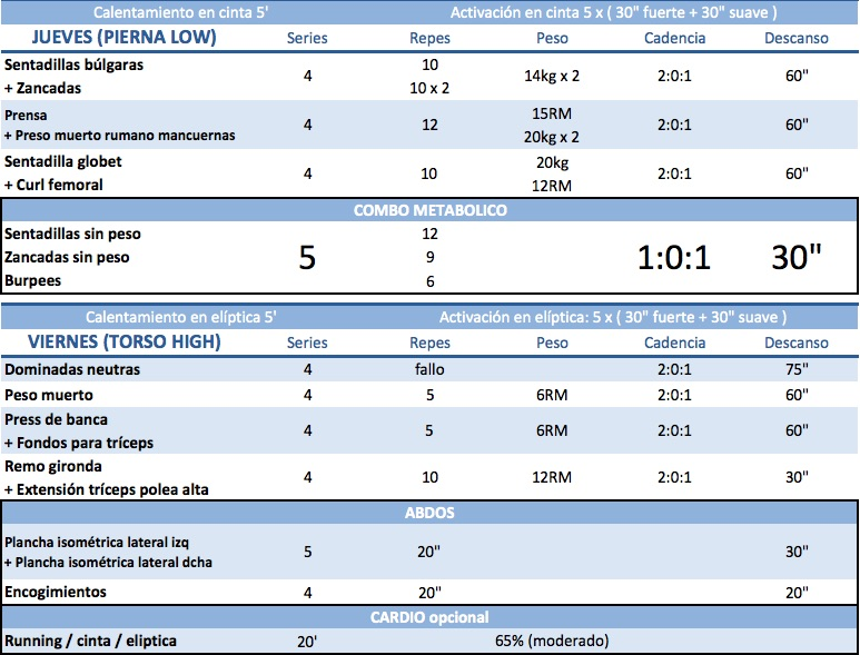 Protocolo HSN: la rutina asociada, semana 5 y 6 (III