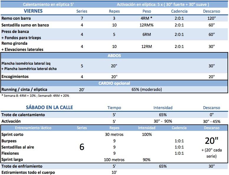 Protocolo HSN: la rutina asociada, semana 7, 8 y 9 (IV