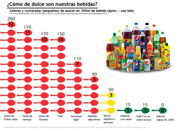 Zumos comerciales son iguales que los refrescos con azúcar