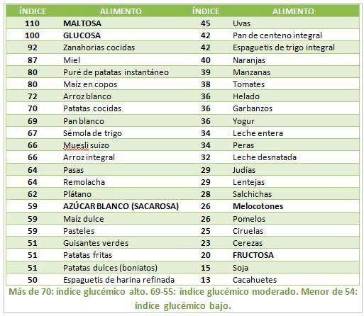 Ndice gluc mico de los alimentos no es til - Tabla de calorias de alimentos por cada 100 gramos ...