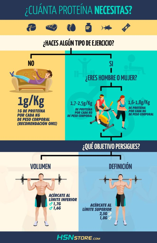 Cómo las proteínas ayudan a perder peso
