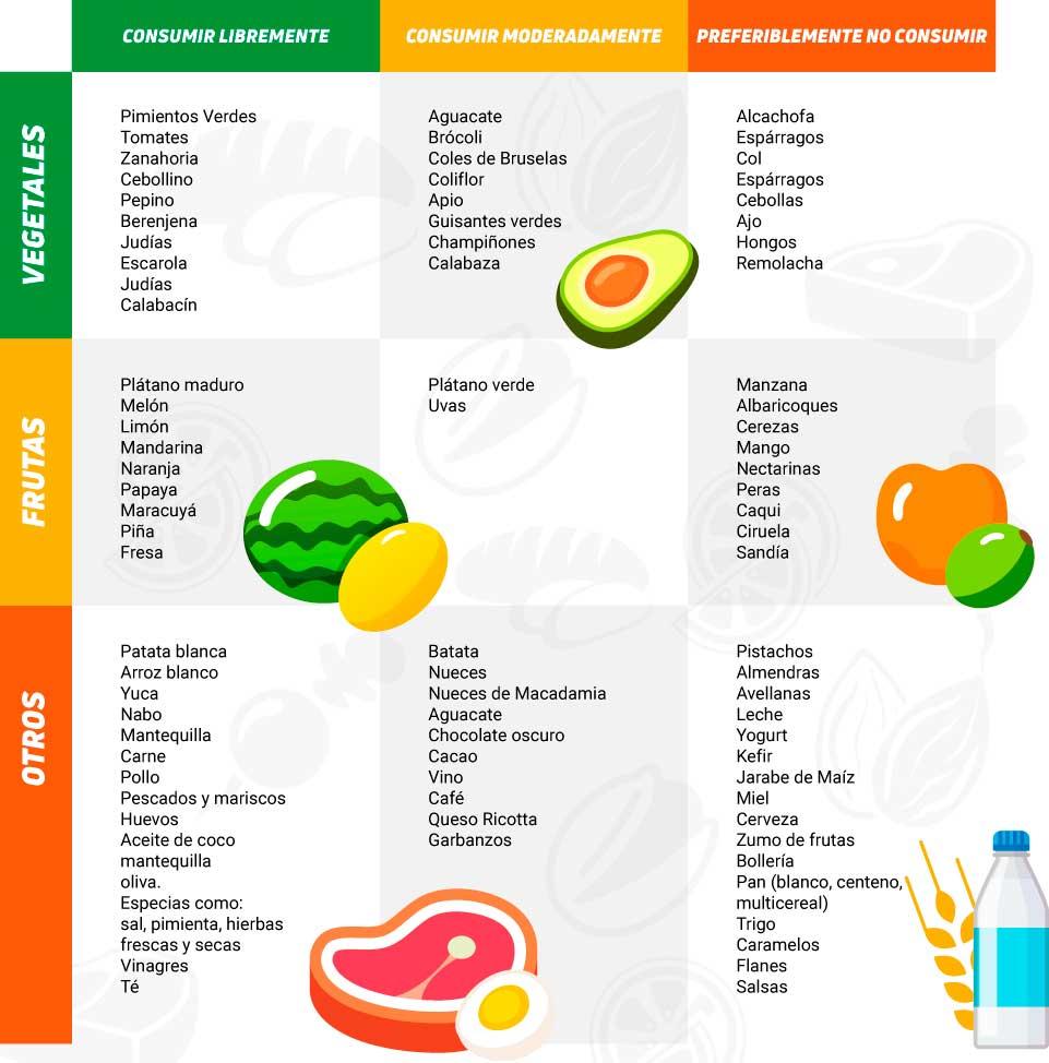 Tabla Alimentos Fodmaps