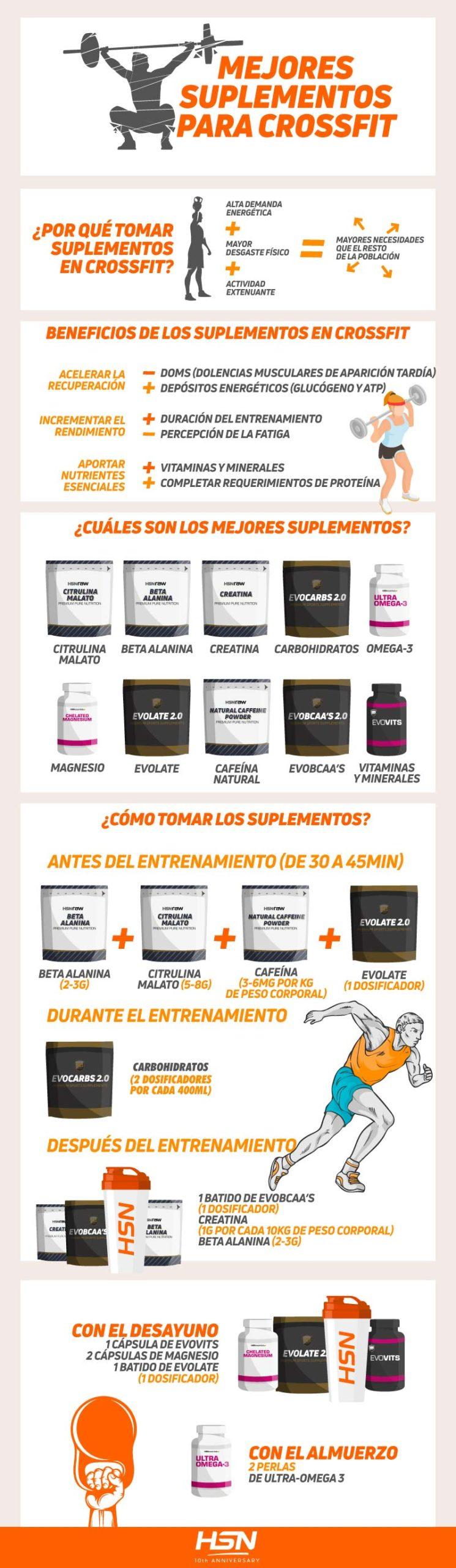 Infografía CrossFit HSN