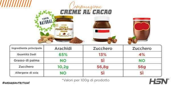 Comparativo Crema Arachidi