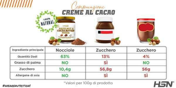 Comparativo Crema Nocciole